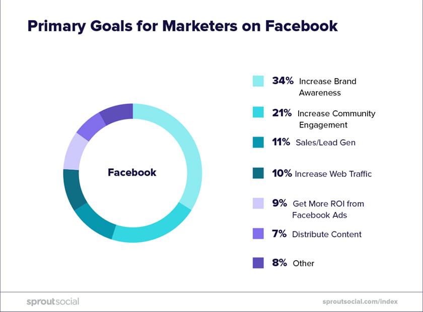 Facebook goals in order of business priority.